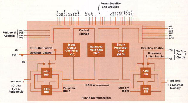 Processor Hybrid Block Diagram03